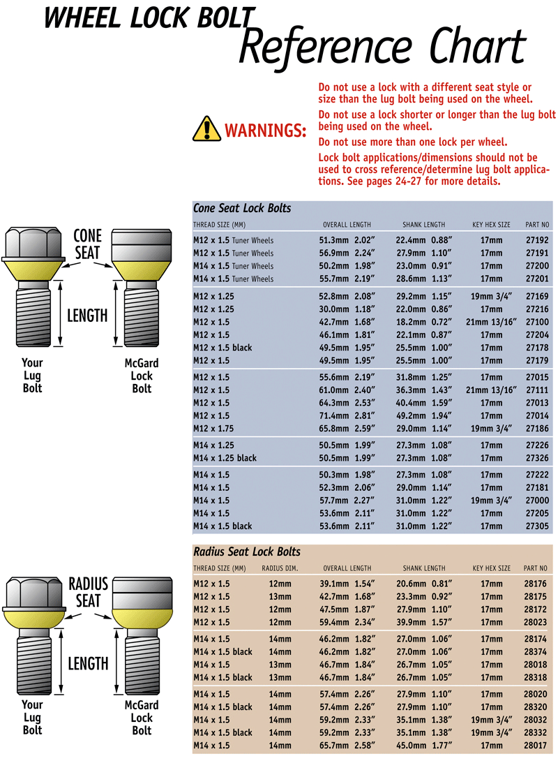 Wheel Lock Bolt Reference Chart